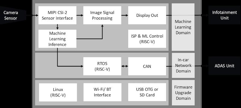 PolarFire SoC In-Cabin AI Platform