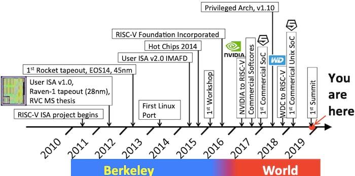 Timeline of RISC-V