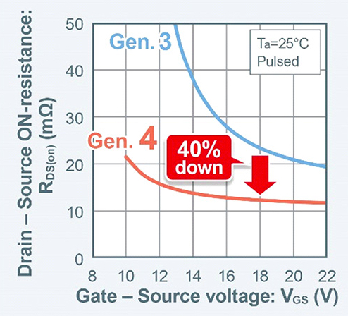 ROHM's 4th Gen SiC MOSFETs RDS(on) vs VGS