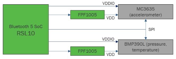 RSL10 Asset Tag block diagram