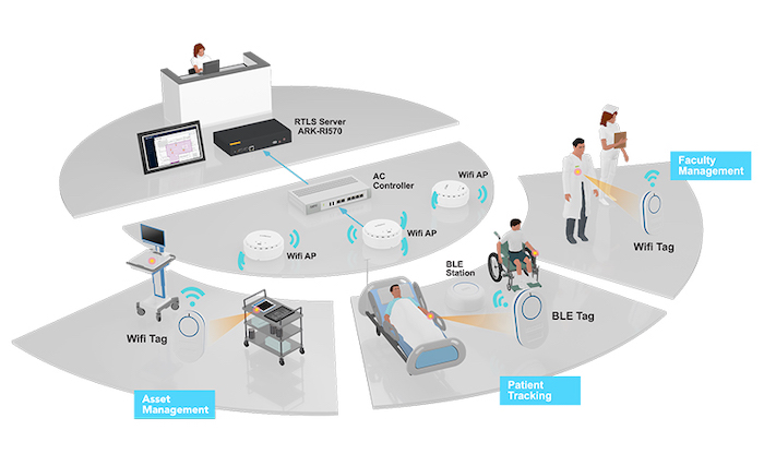 A high-level depiction of RTLS applications in a hospital