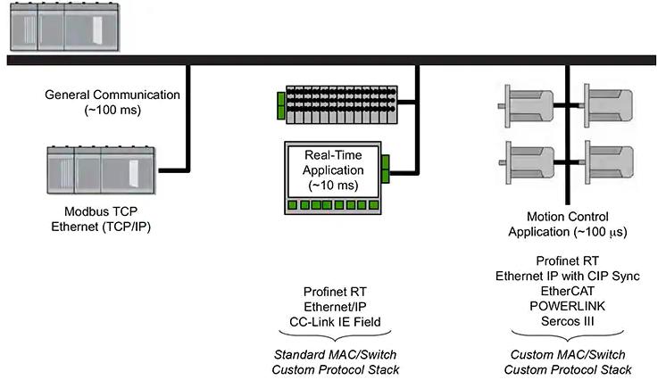 Real-time Ethernet diagram