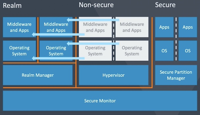 Introducing Real Management Extension (RME), a major component of the ARMv9 architecture.