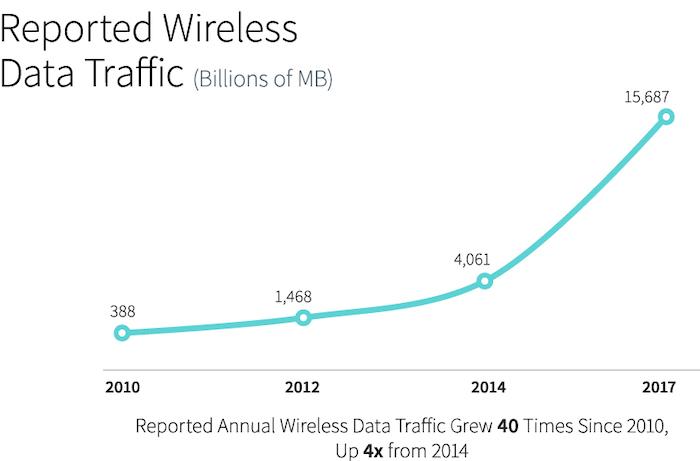 Recent wireless data traffic growth trend.
