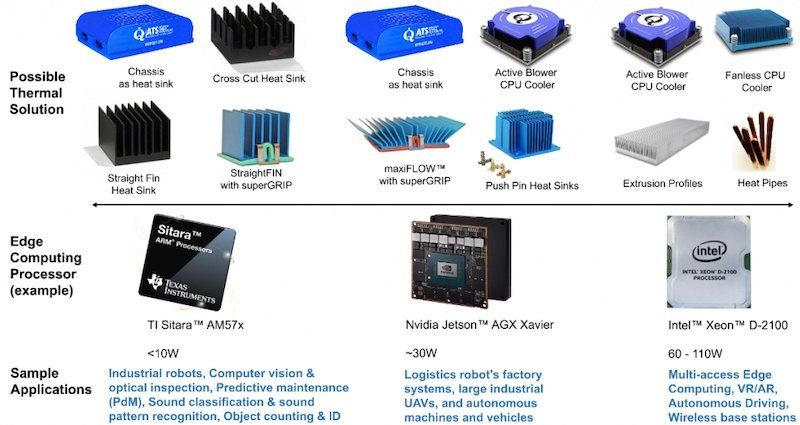 Recommended air cooling techniques for different power consumption requirements