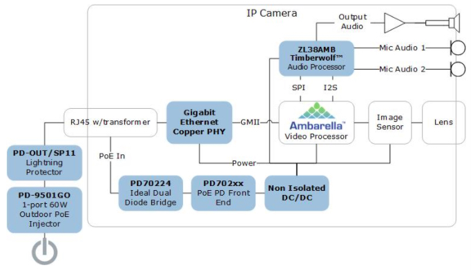 Reference design of the Ambarella video processor IP camera