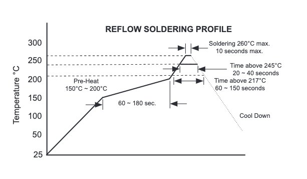 NPIM_PE series reflow soldering profile