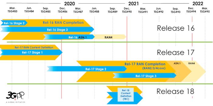 Timeline of 3GPP releases