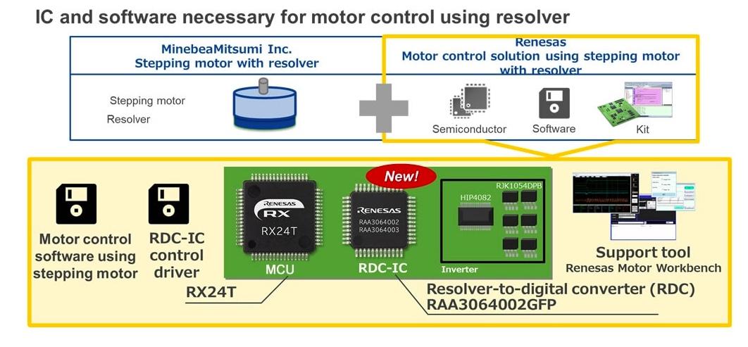 Renesas' MCU and the RDC ICs