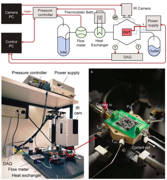 Researchers used the following setup to evaluate thermo-hydraulic performance