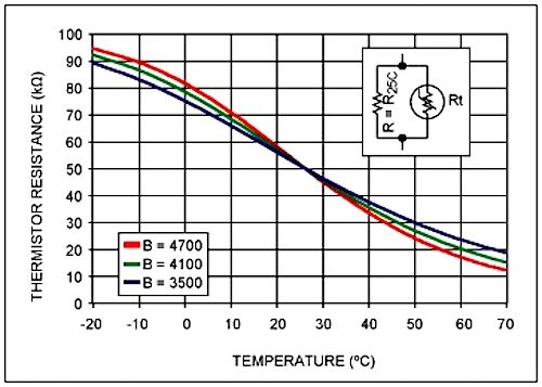 introduction to temperature sensors  thermistors