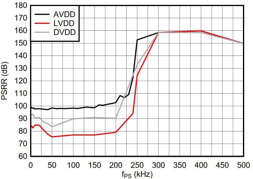 TA=25°C, AVDD = 3.3V, VREF = 2.5V, HR Mode, INTLDO = 1