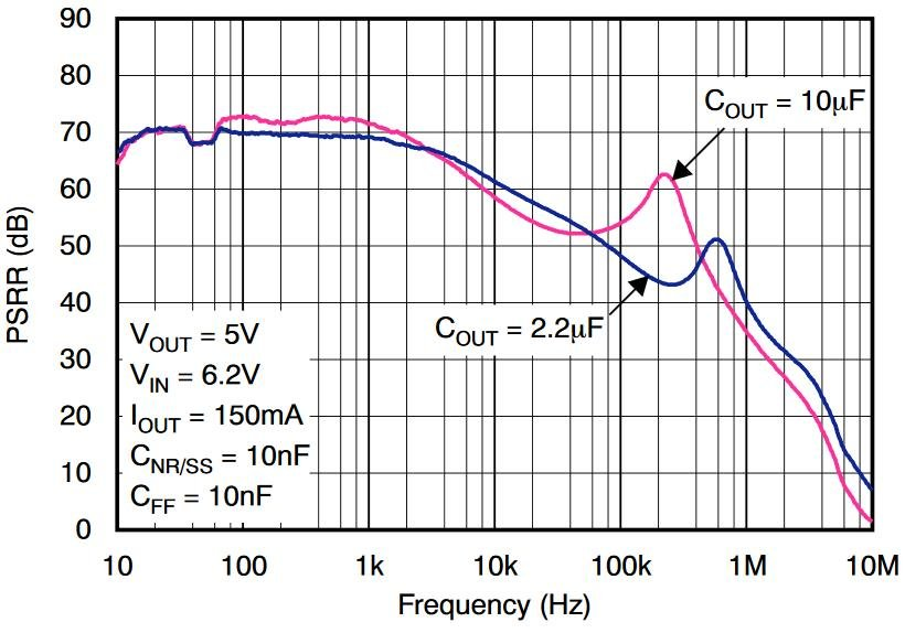 Figure 12. PSRR vs frequency plot for TPS7A49 LDO, COUT = 2.2µF