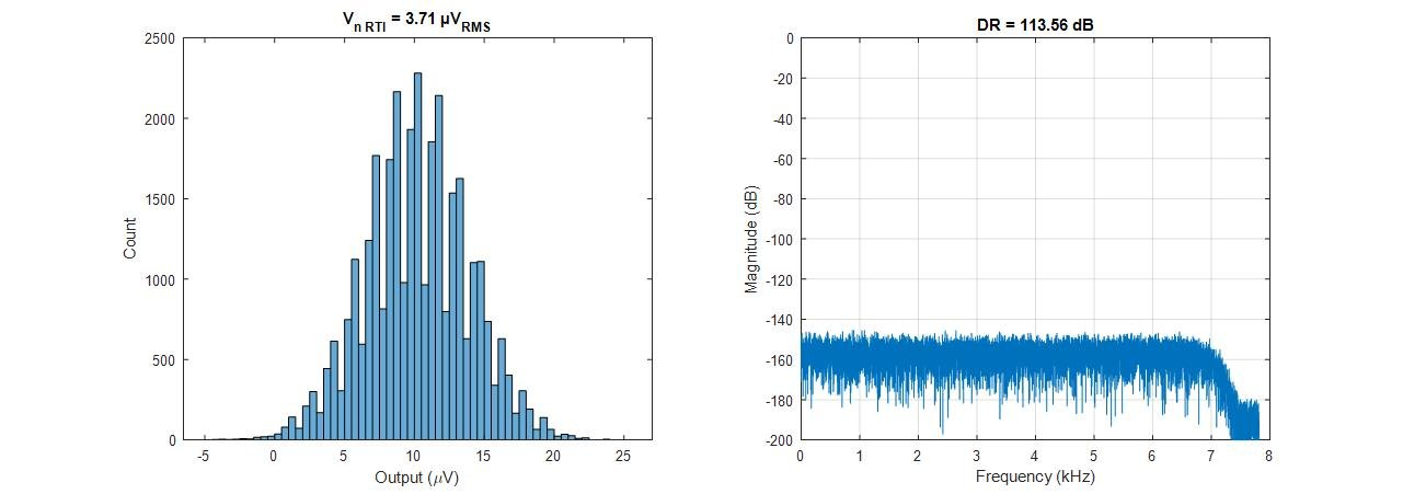 Figure 2. Noise histogram (left) and FFT (right) for clean supplies on AVDD, LVDD and DVDD