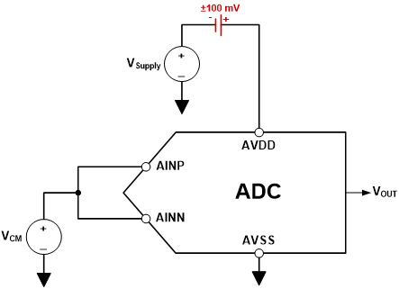 PSRRDC measurement setup using ±100-mV offset on AVDD