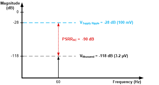 ADS127L01 PSRRAC in the frequency domain