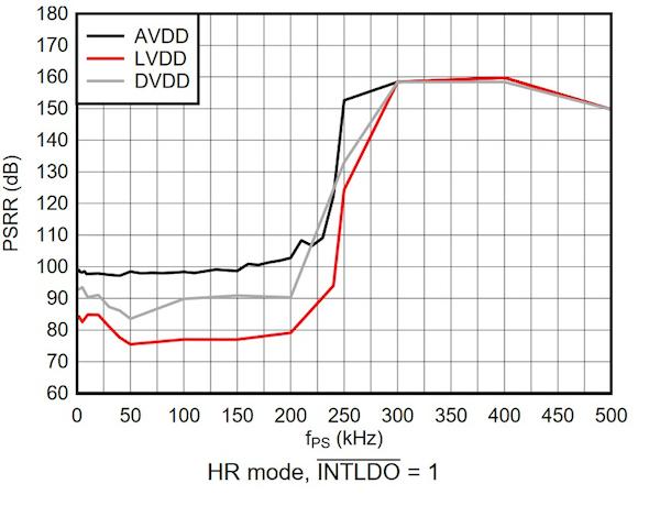 TA = 25°C, AVDD = 3.3 V, VREF = 2.5 V, HR mode, ¯INTLDO = 1