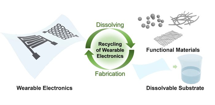 Reuse of advanced materials reduces both cost and waste