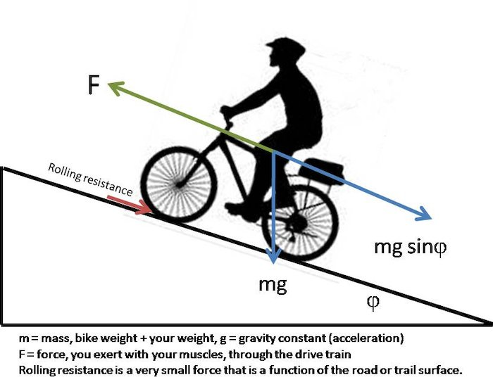 Riding up hill, a cyclist must exert more force than the force of gravity pushing against the bike and its rider.