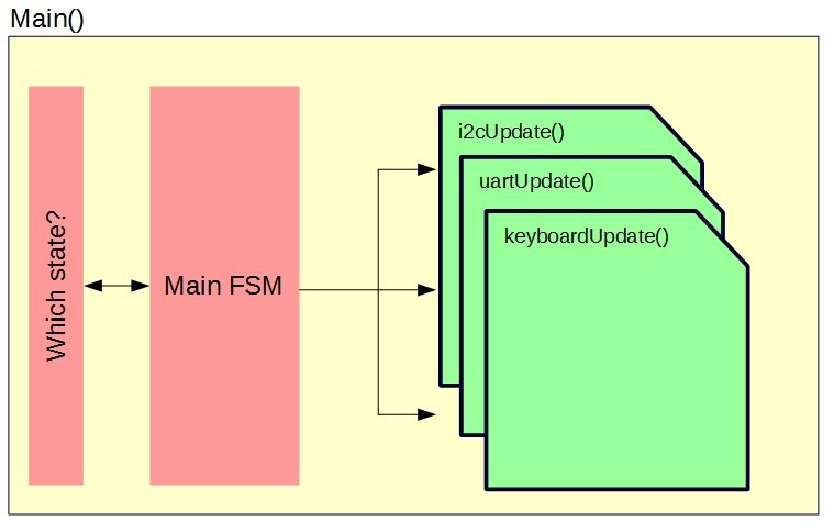 FSM design with mini-FSM functions