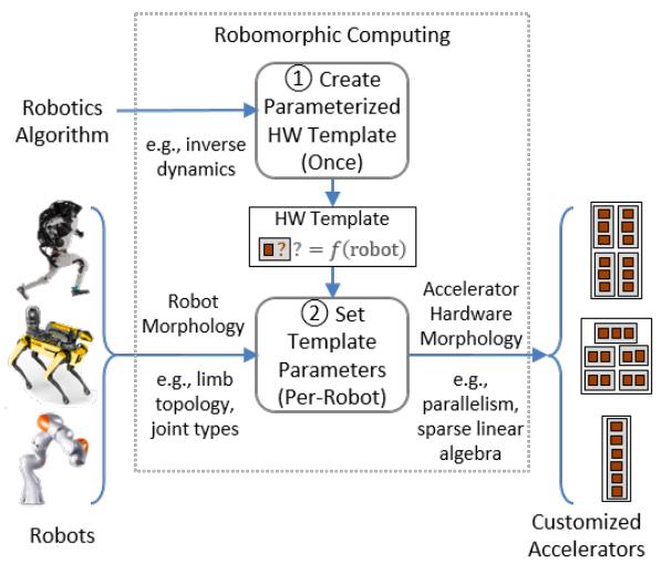 Robomorphic computing flow chart.