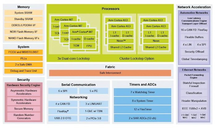 The block diagram of the S32G2 processor shows just how highly integrated the device is.