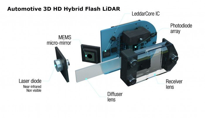 Solid-State LiDAR Is Coming to an Autonomous Vehicle Near