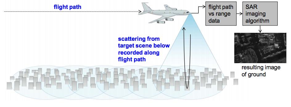 Fingertip Sized Radar Chip Developed for Mini-Drones - News