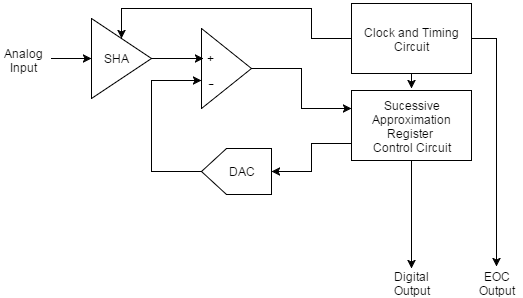 Basic successive approximation register analog-to-digital converter