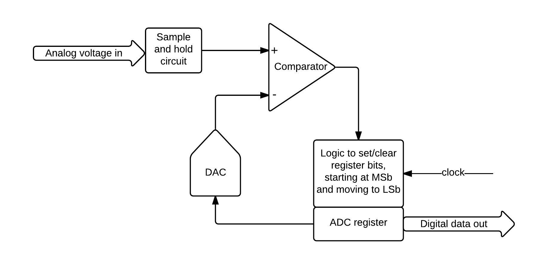 Ambient Light Monitor Understanding And Implementing The Adc Successive Approximate Circuit Diagram Register Starts With Most Significant Bit Logic High Rest Low So That Dac Initially Produces A Voltage Is One Half Of