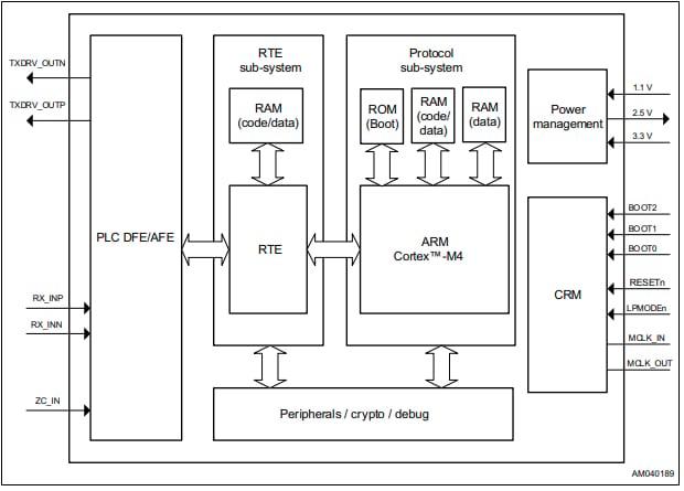 Block diagram of ST8500.