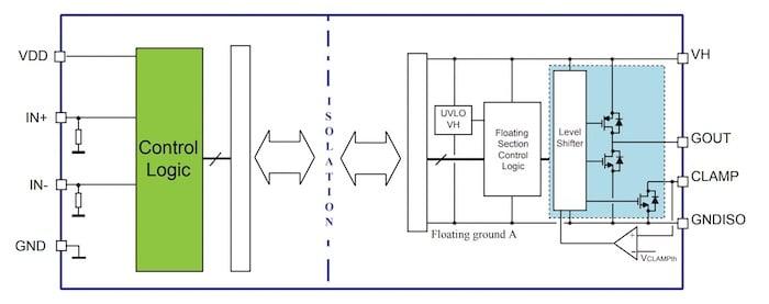 Block diagram of the STGAP2SiCS