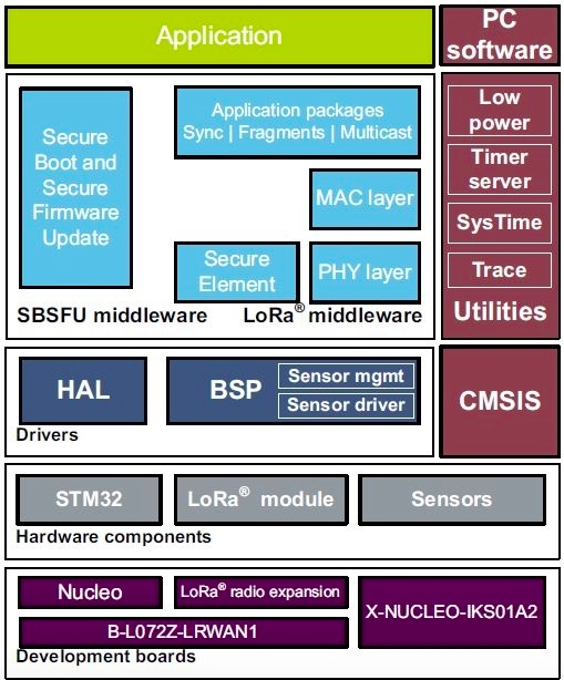 STM32 LoRa software expansion for STM32Cube
