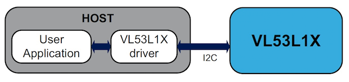 An API, which is delivered as a driver, is required for operating this ranging sensor.