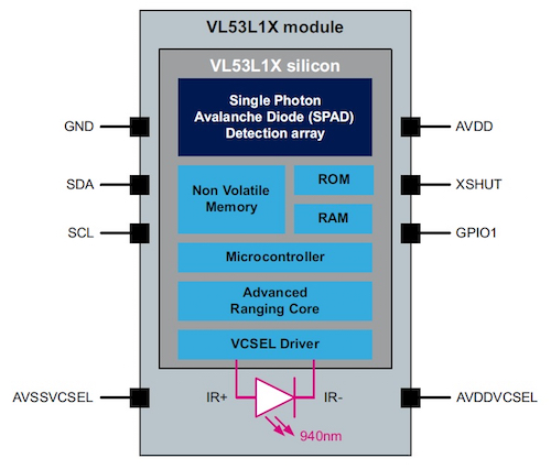 The VL53L1X block diagram