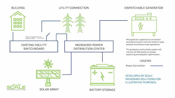 Depiction of how Scale's microgrid works
