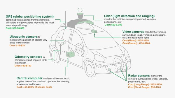 will the autonomous car industry survive autopilot s first fatal their current models have only radar and cameras facing forwards the range necessary to reach this goal meanwhile google has lidar implemented