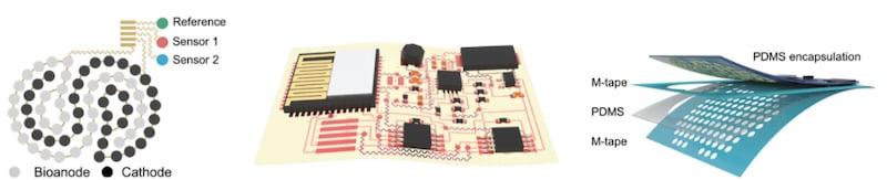 Image schématique du patch extensible de biocapteur BFC,