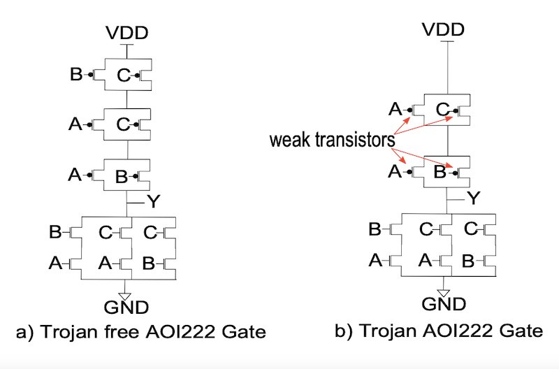 Schematic of the Trojan-free and Trojan AOI222 X1 gate.