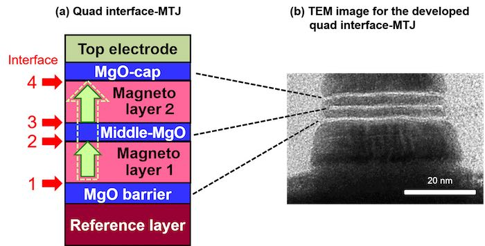 A schematic and TEM image of the developed quad-interface MTJ structure.