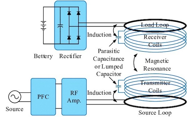 Image of magnetic resonance wireless EV charging system.
