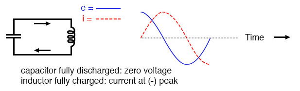 Capacitor fully discharged: zero voltage; inductor fully charged: current at (-) peak.