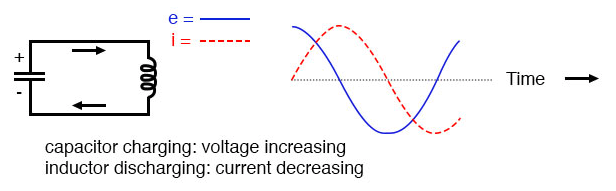 Capacitor charging: voltage increasing; inductor discharging: current decreasing.