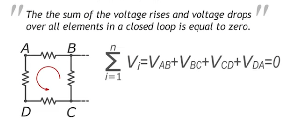 The sum of the voltage rises and voltage drops over all elements in a closed loop is equal to zero.