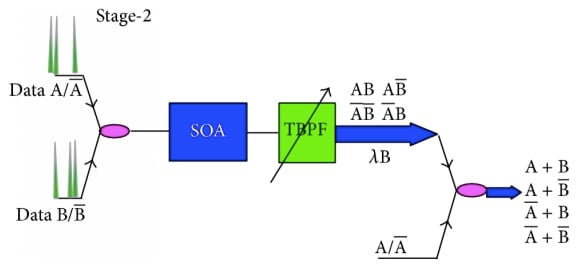 Second stage of an all-optical conical control logic unit with SOA