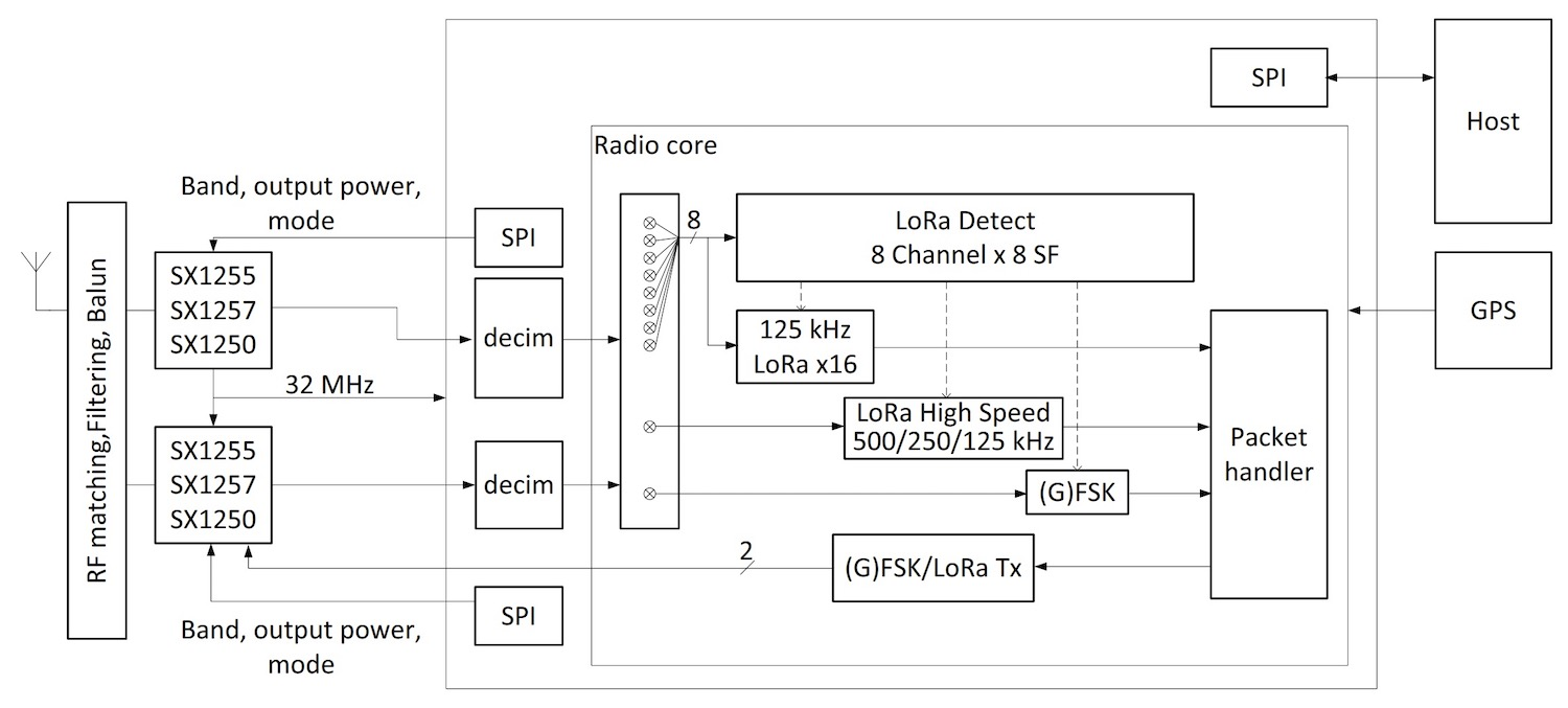 Block diagram of the Semtech SX1302 LoRa gateway baseband transceiver
