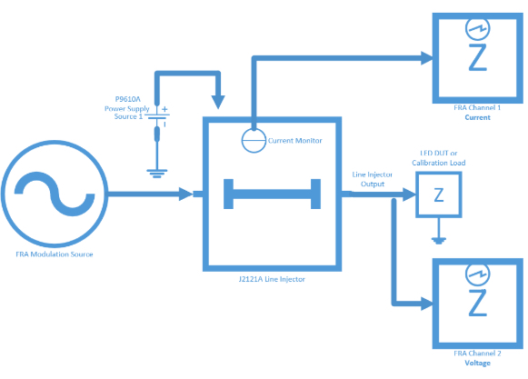 Setup block diagram