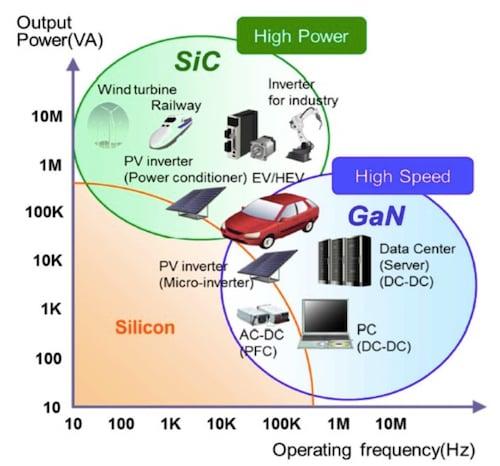 SiC vs. GaN vs. silicon