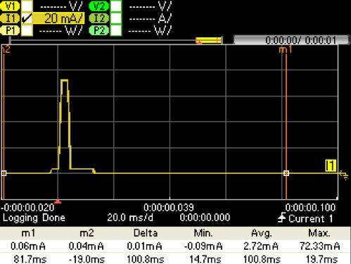 Figure 3. Resulting Load Current Profile @ 1.8 V