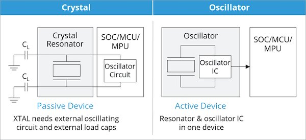 the different design of a crystal and an oscillator